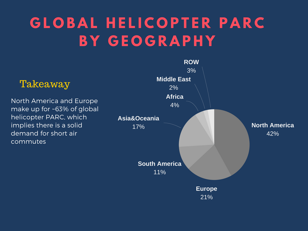 can flying taxi replace helicopters