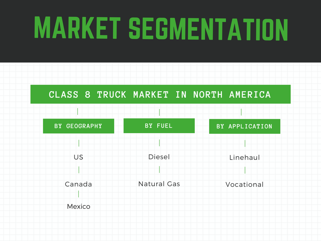 How is the class 8 truck market segmented