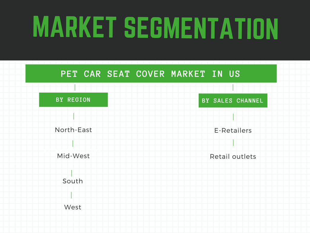 what is the market segmentation of pet car seat cover market