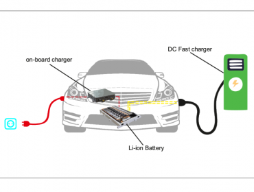 Growing Role of On board Charger in Electric Vehicles 1