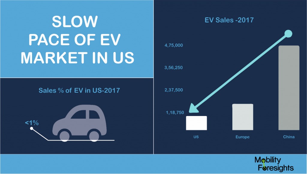 Why the EV market has not grown in US?