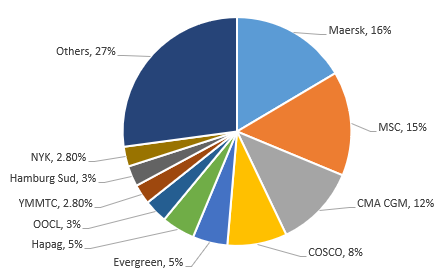 what is the contaonier shipping market share in 2017? who was the market leader with highest share