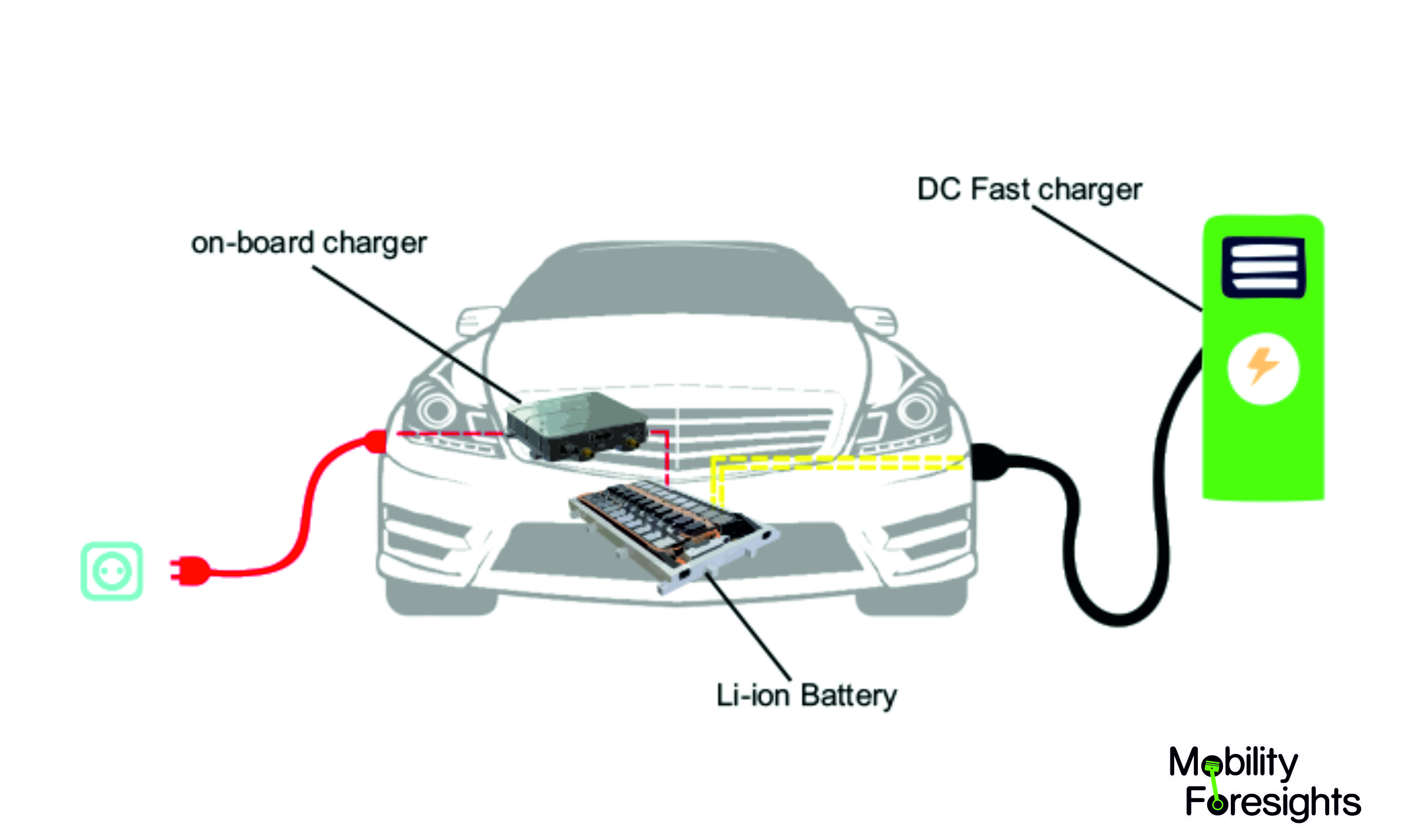 basic details of electric on board charger. it has a battery, power electronics and charger inlet