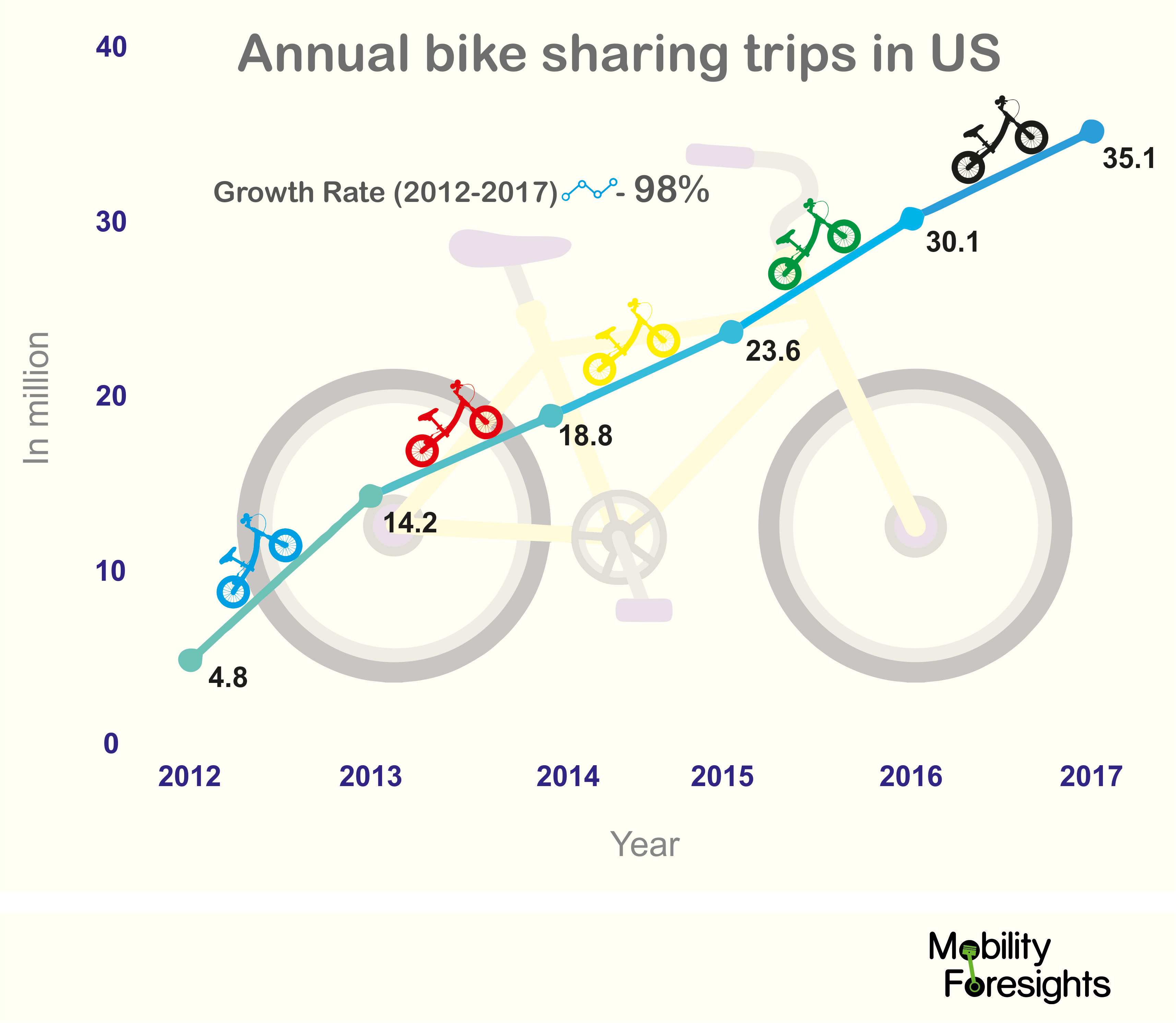 the annual bike sharing trips in Us have grown at a rate of 98% in past 5 years . what is the reason behind that?