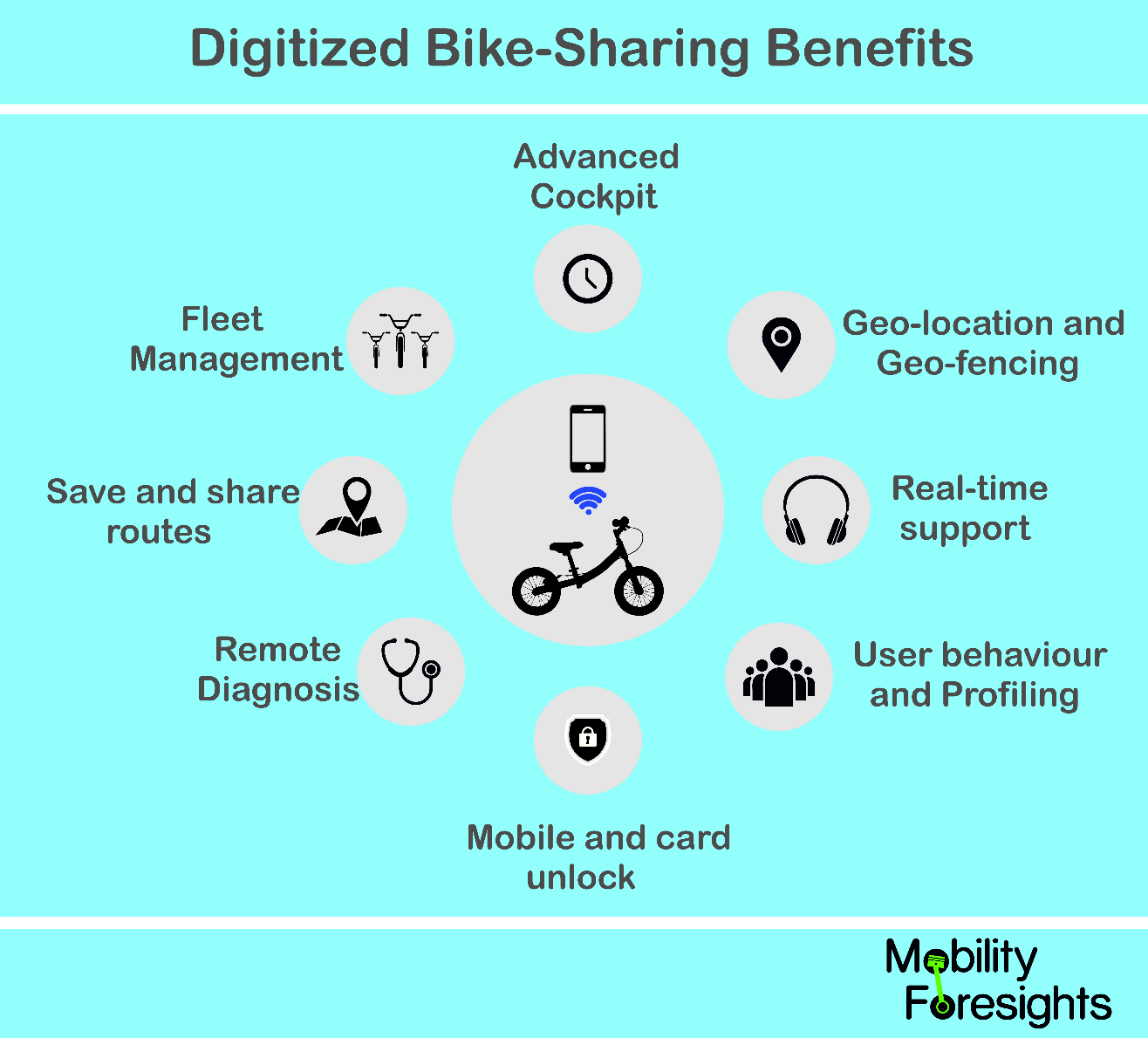 what are the benefits of digitized bike sharing ? it includes fleet management, real time support, remote diagnostics