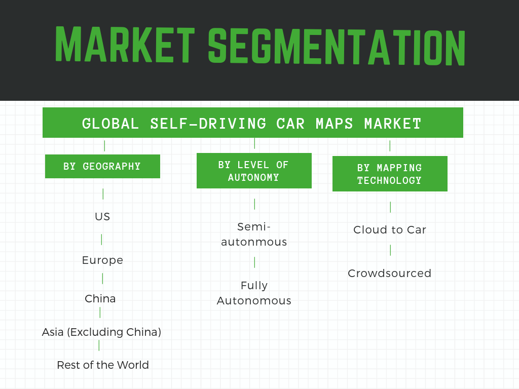 Self-driving car maps - market segmentation