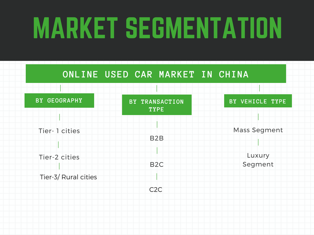 Market segmented by geography,vehicle type and transaction type