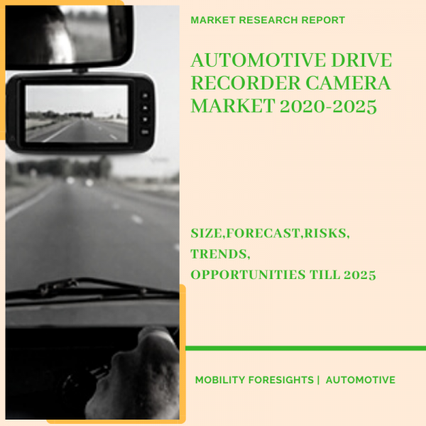 Automotive Drive Recorder Camera Market