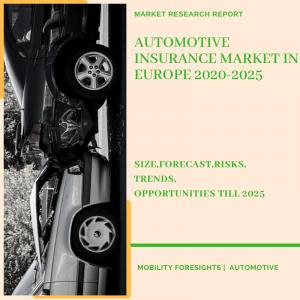 Automotive Insurance Market in Europe