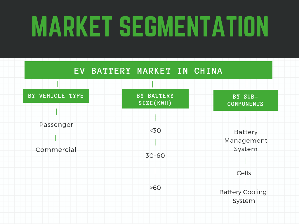 Infographic: EV battery market in China, Electric vehicle battery market in China, EV battery market size in China