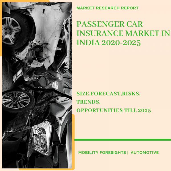Passenger Car Insurance Market in India
