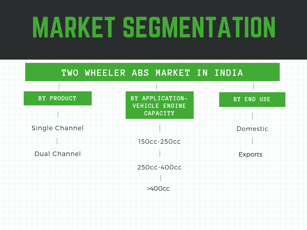 Two Wheeler ABS Market in India- Market Segmentation DETAILS
