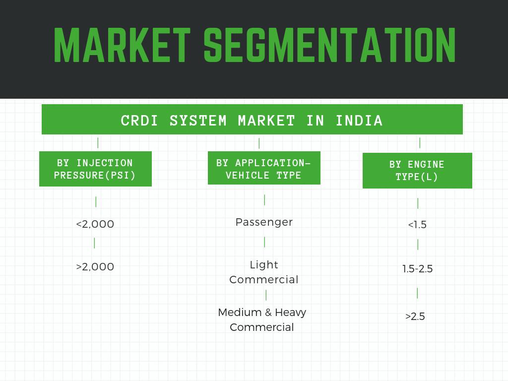 CRDI System market in India -market segmentation details