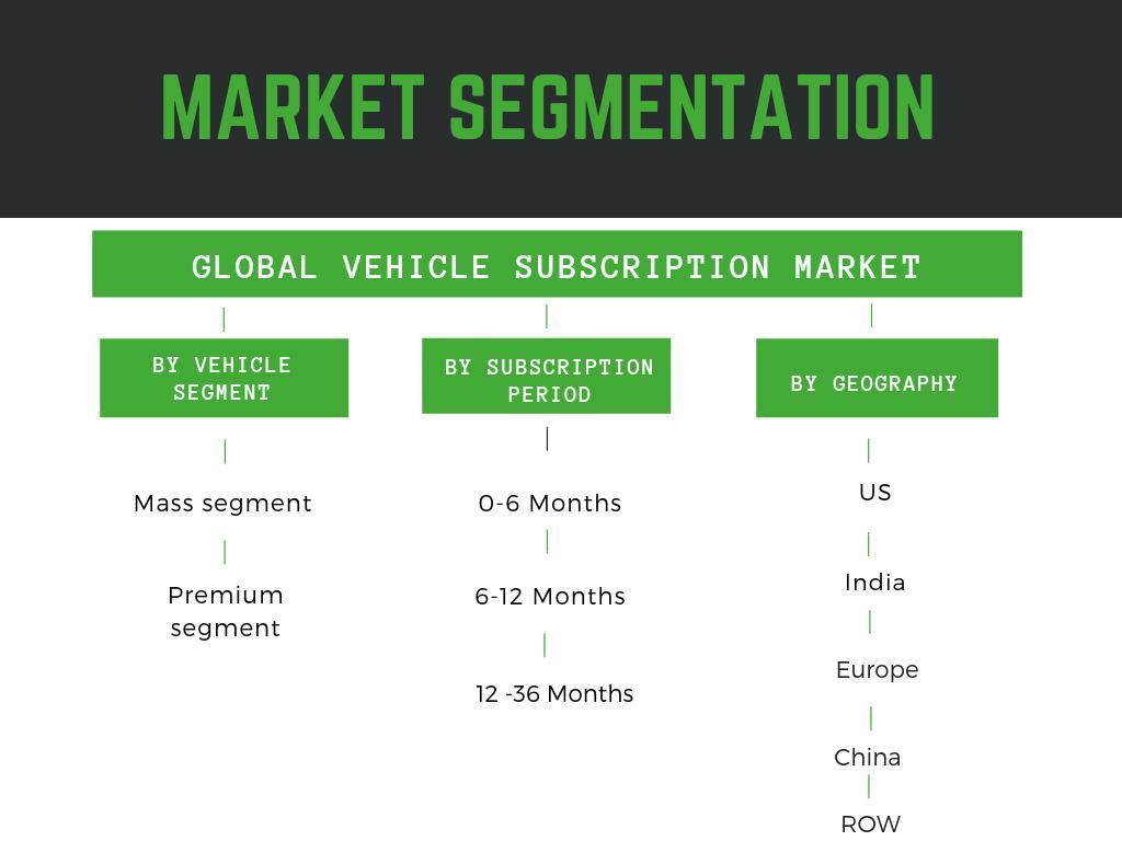 Vehicle subscription market segmentation
