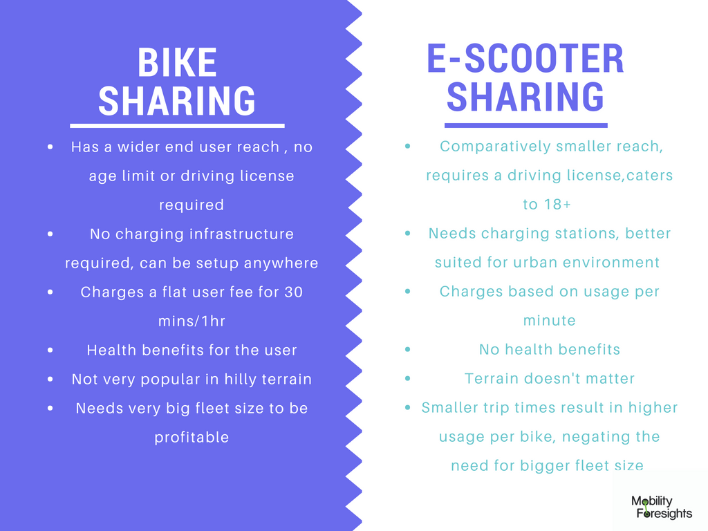 Infographic: scooter sharing market forecast, E-scooter sharing market size