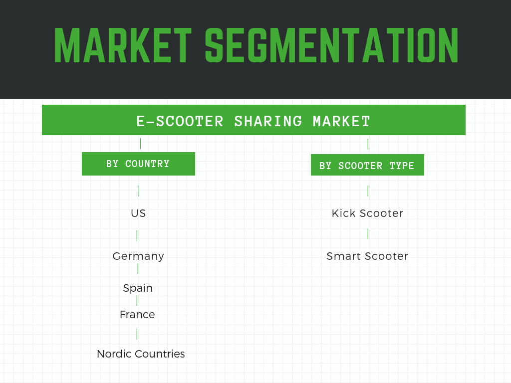 Infographic : E-Scooter Sharing Market, Global scooter sharing market report 2019, Scooter sharing market size