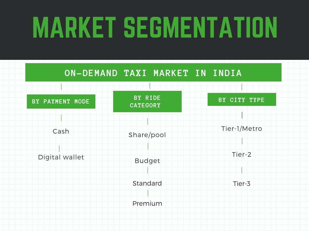 Market Segmentation-On Demand Taxi Market in India by ride category, city type and payment mode