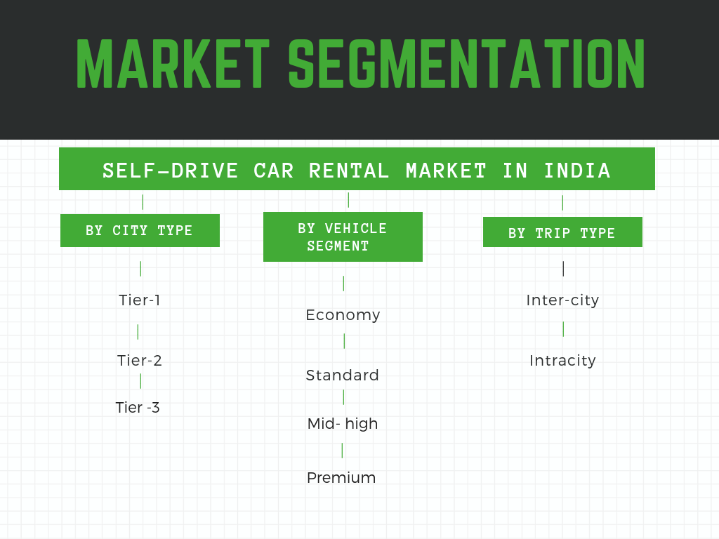 Market Segmentationby vehicle type, user type and trip type