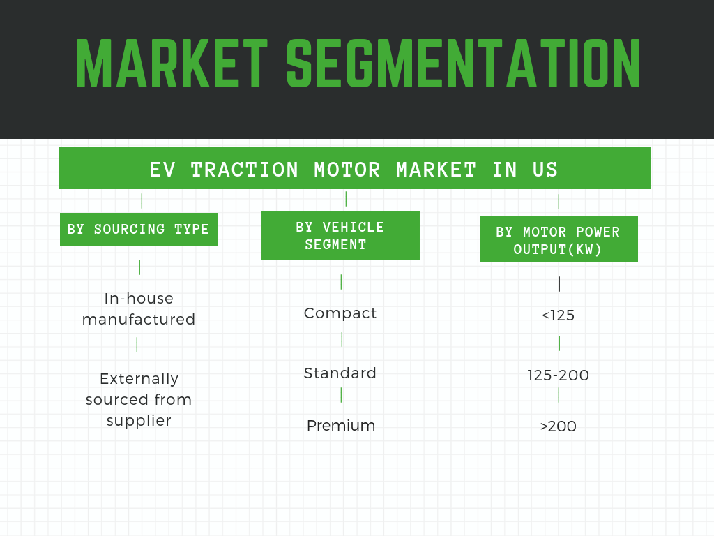 EV traction Motor Market in US segmented by vehicle type motor type and power output