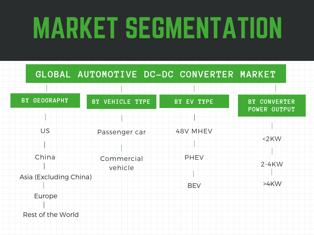 Infographic: Global Automotive DC-DC Converter Market- Size growing at 23% CAGR. This report details the market growth by region