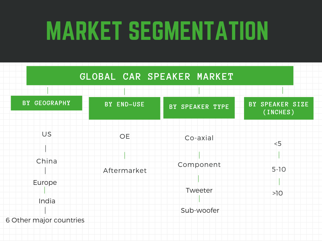 Global car speaker market segmented by type of speaker, wattage, inch and geography