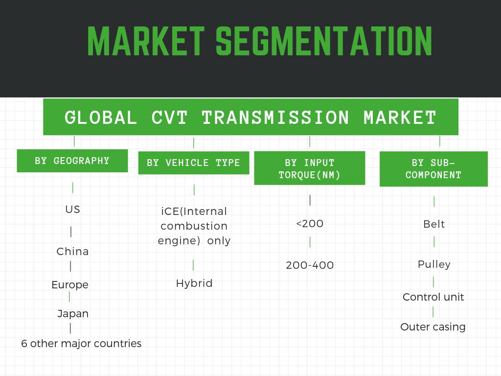 Infographic: CVT Transmission market, CVT transmission market in US, CVT transmission market in China, CVT transmission market in India, CVT transmission market in scooters