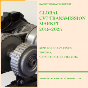 Global CVT transmission market by input torque, number of gears and geography