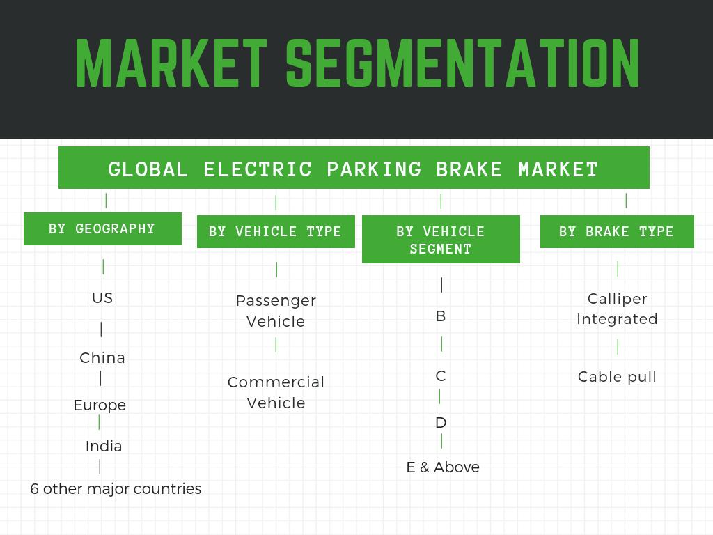 Global Electric Parking Brake Market segmentation, global electric parking brake market, electric parking brake market share,electronic parking brake market