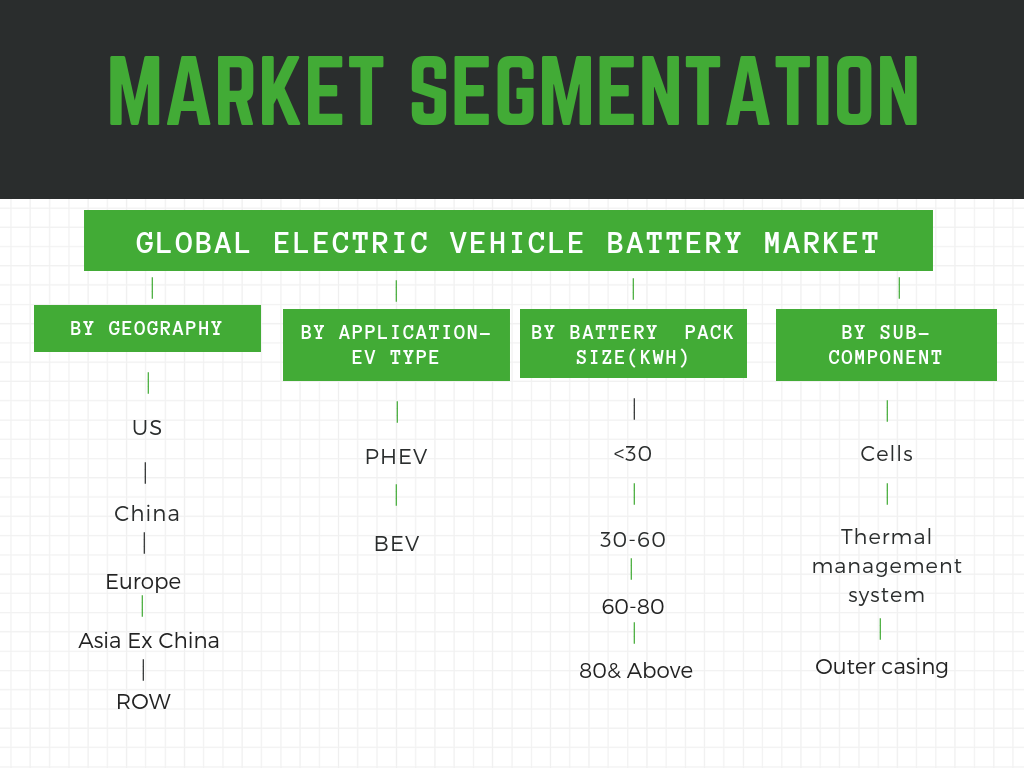 Global EV battery market segmented by geography, pack size,sub-components and application