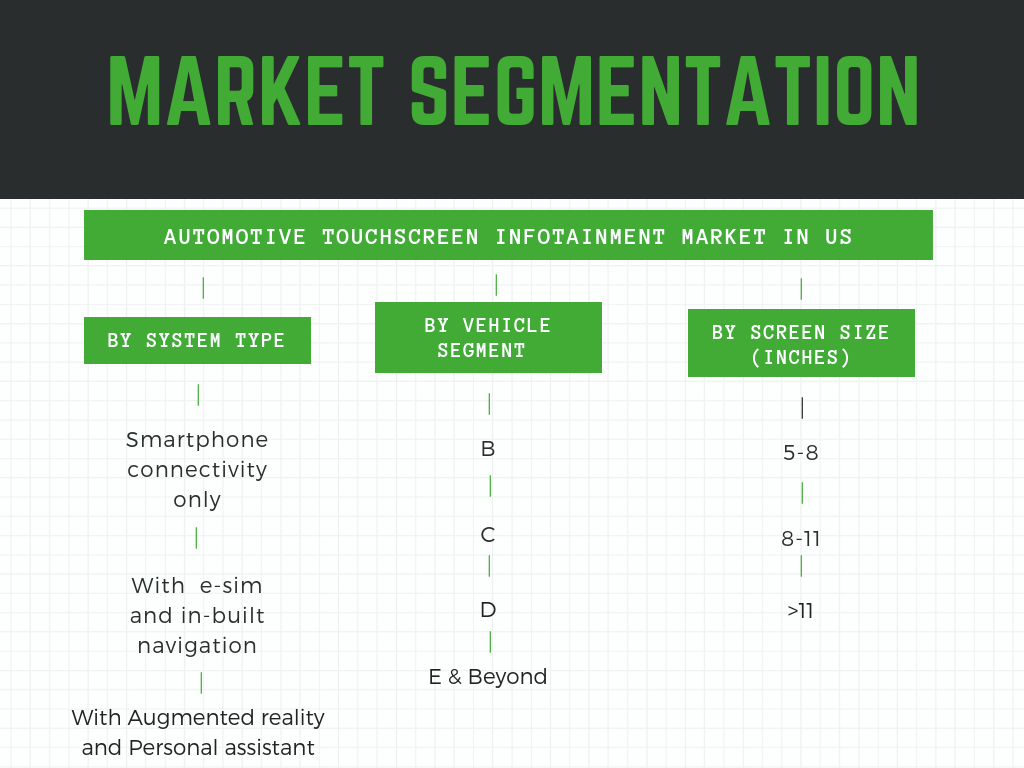 Market Segmentation-Touch screen infotainment system market in US by screen size, system type and vehicle segment