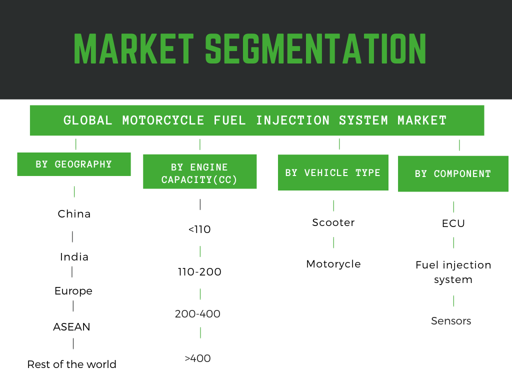 Motorcycle fuel injection system market share detailed by region, two wheeler fuel injection system market