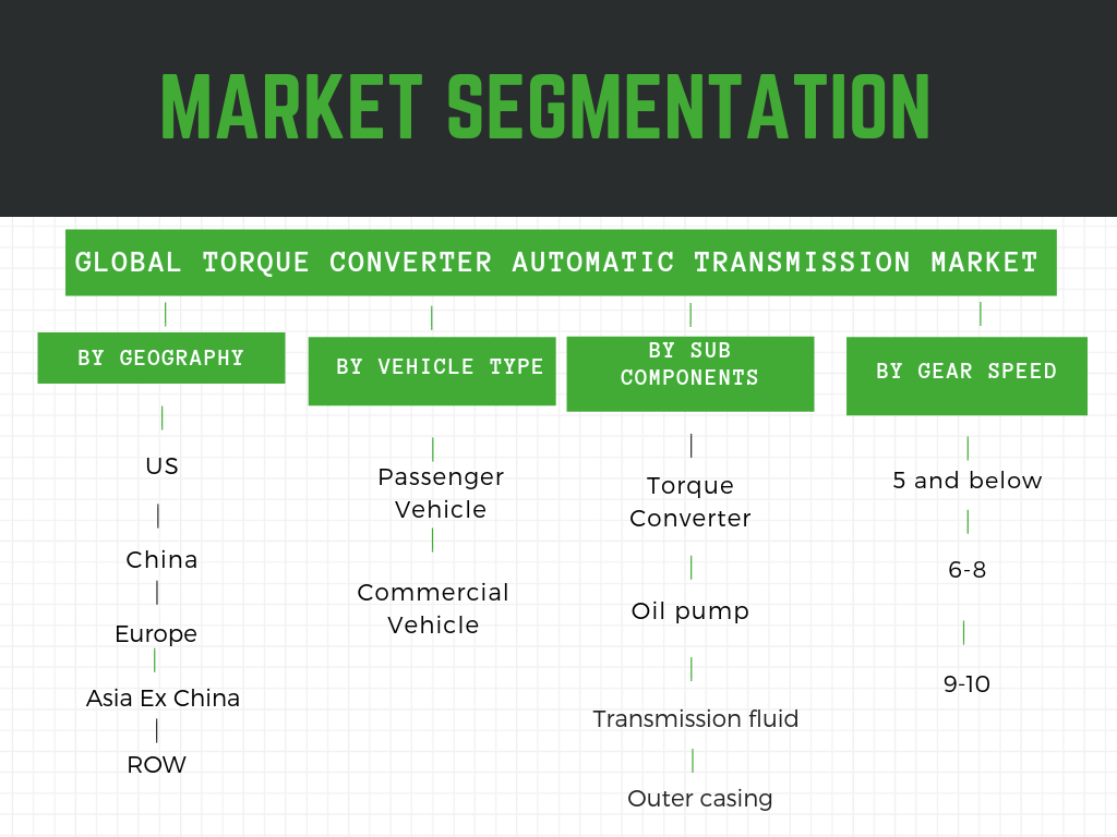 Torque converter automatic transmission-Market segmentation by geography , number of gears,sub-components