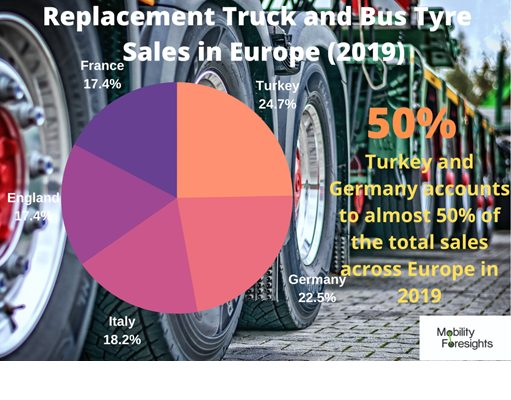 Commercial Vehicle Tire Market Size, Commercial Vehicle Tire Market trends and forecast, Commercial Vehicle Tire Market Risks, Commercial Vehicle Tire Market report