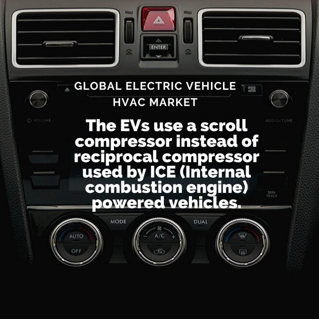 Info Graphic: Electric Vehicle HVAC System Market, hvac system market