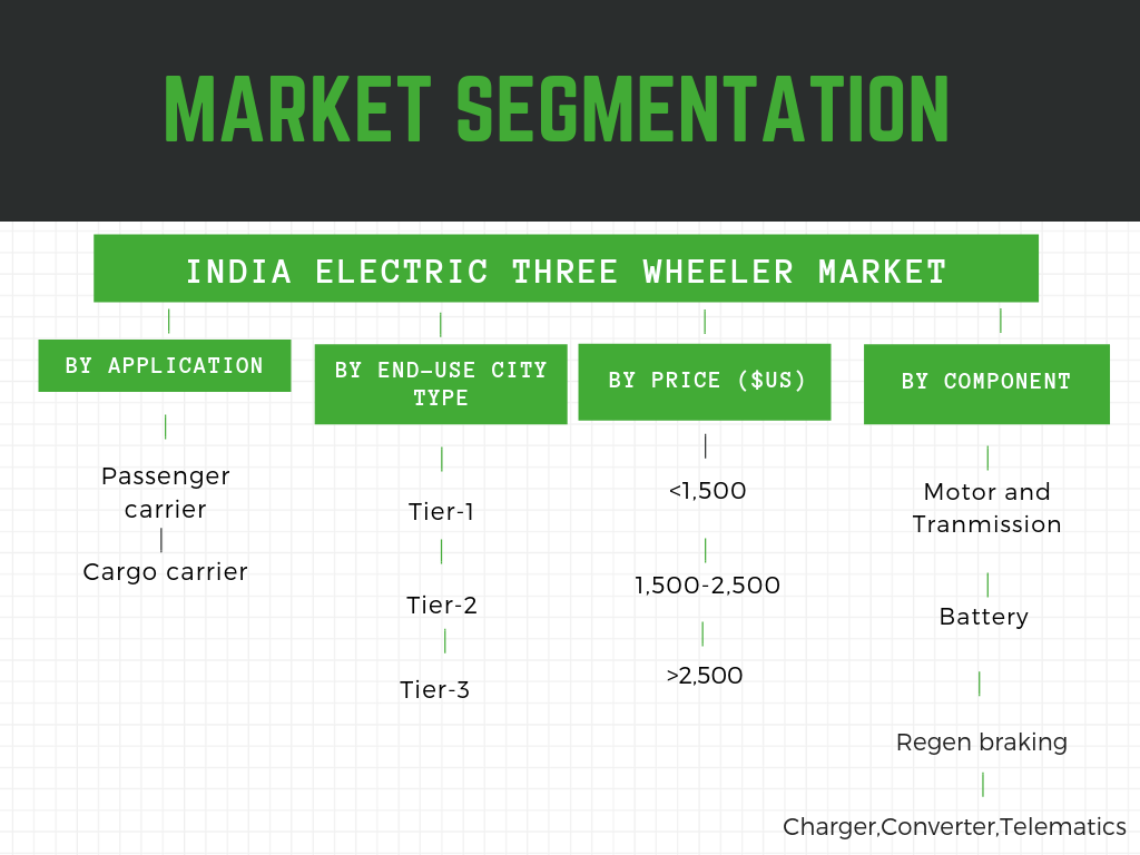 Infographic: Electric three wheeler market in India, Electric three wheeler market in India market size, E rickshaw market in India