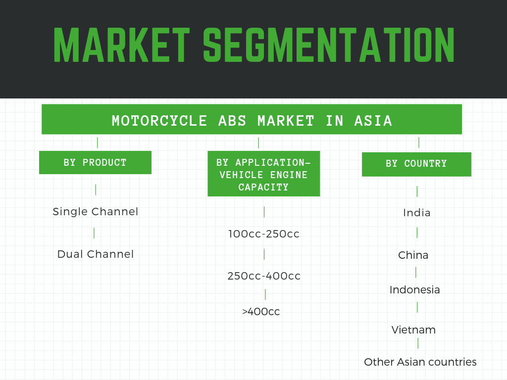 Motorcycle ABS Market in Asia-Segmentation by engine capacity ,product type and country