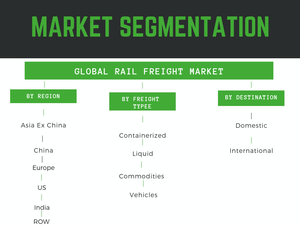 Rail freight market segmented by geography, freight destination and movement