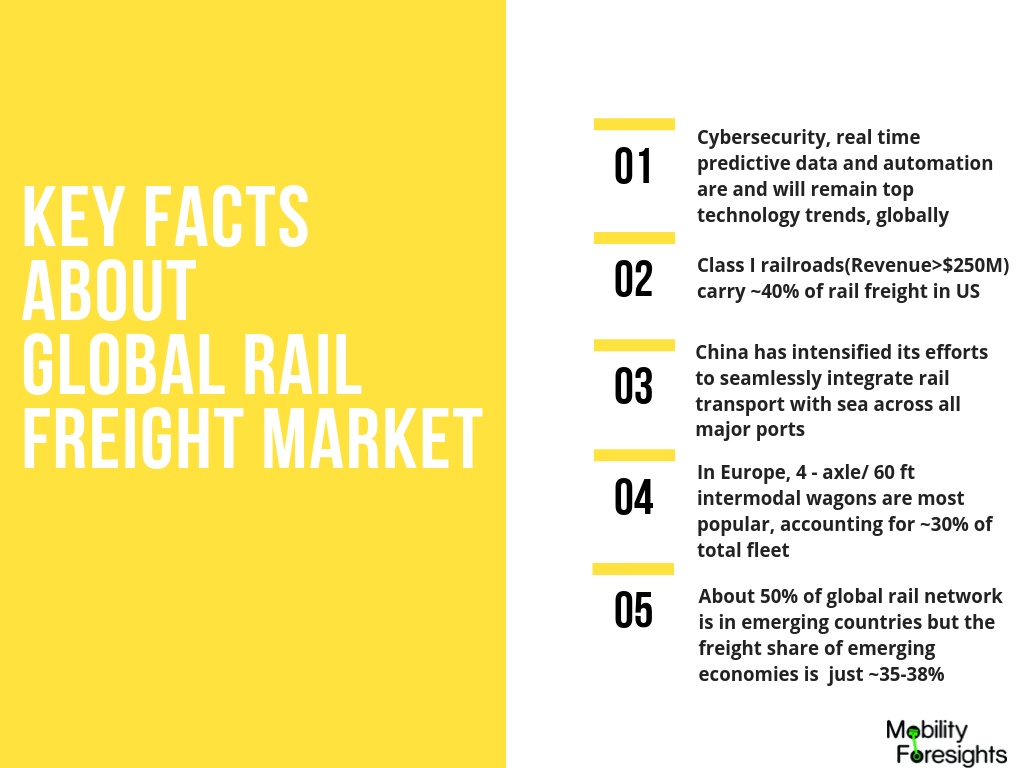 An infographic detailing Rail freight market trends. It details on technology trends, emerging market, technology and othe rimportant aspects