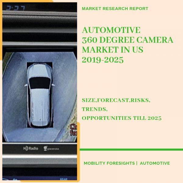 Automotive 360 Degree Camera Market in US Market
