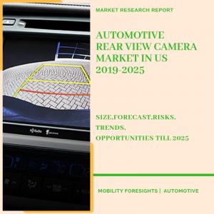Automotive Rear View Camera Market in US Market