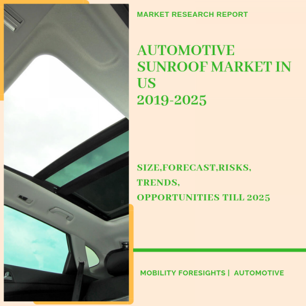 Automotive Sunroof Market in US Report