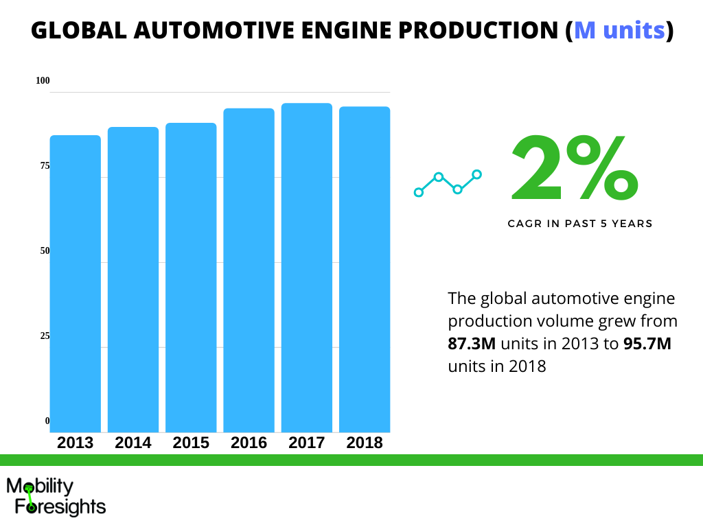 Infographic detailing automotive engine production grew from 89.7 Million units to 95.7 million units in 2018