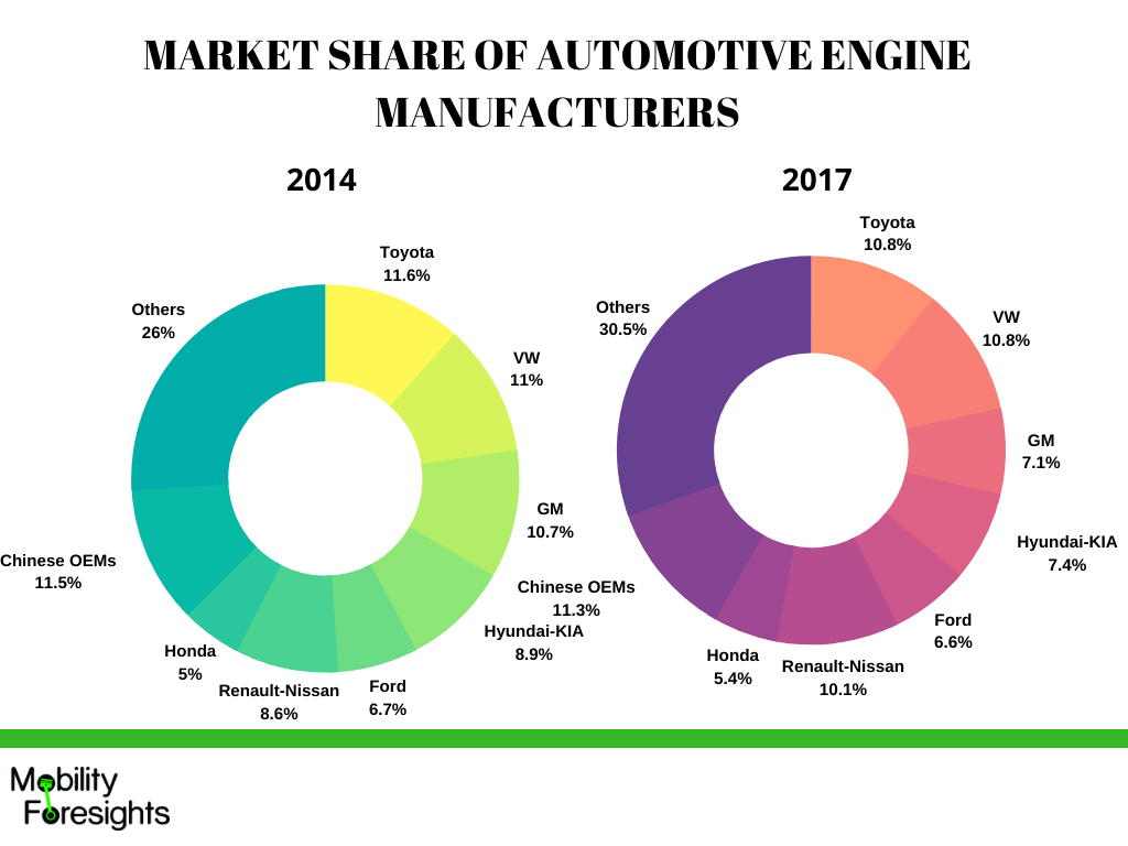 Infographic: Electric coolant pump market size, Electric coolant pump market report,Electric coolant pump market share