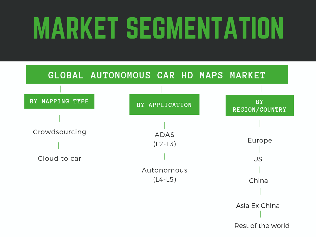 Infographic : global Autonomous car HD maps market segmentation by mapping technology, ADAS and geography
