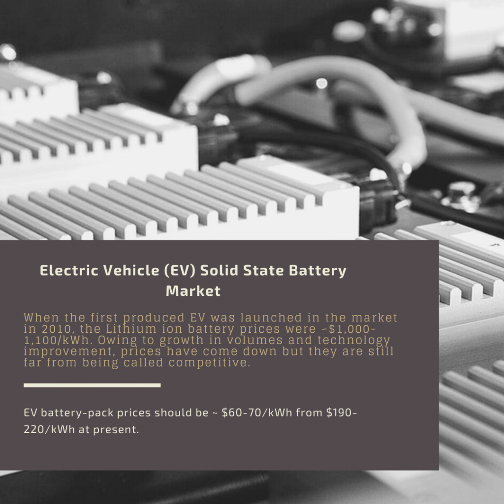 Info Graphic: Electric Vehicle (EV) Solid State Battery Market