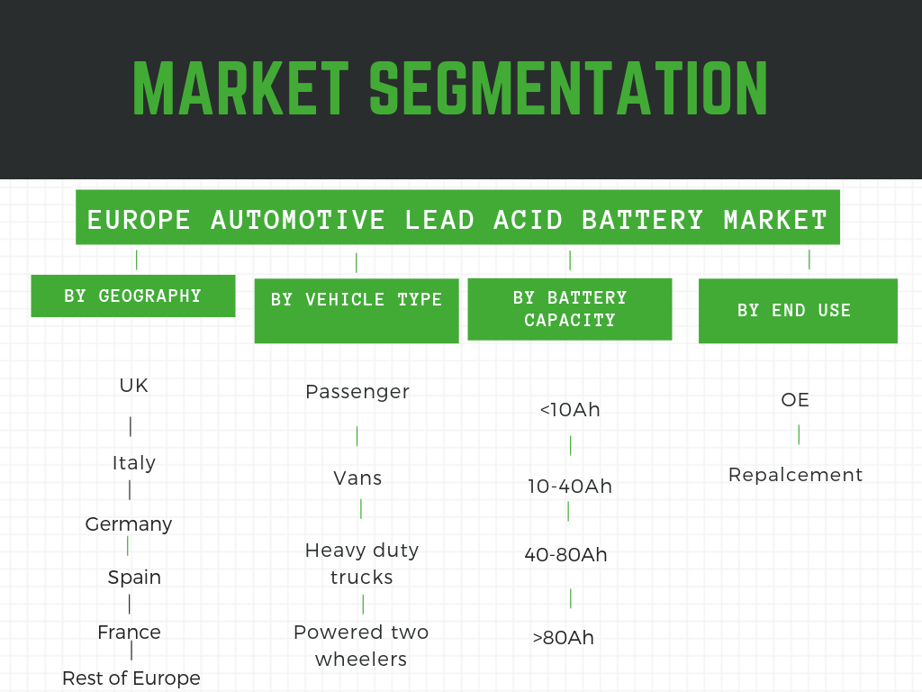 Europe Automotive Lead acid battery market segmented by OE, geography, vehicle type and battery capacity