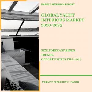 Yacht Interiors Market