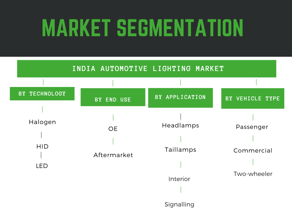India Automotive Lighting Market Segmentation by technology , position, vehicle type , OE and aftermarket