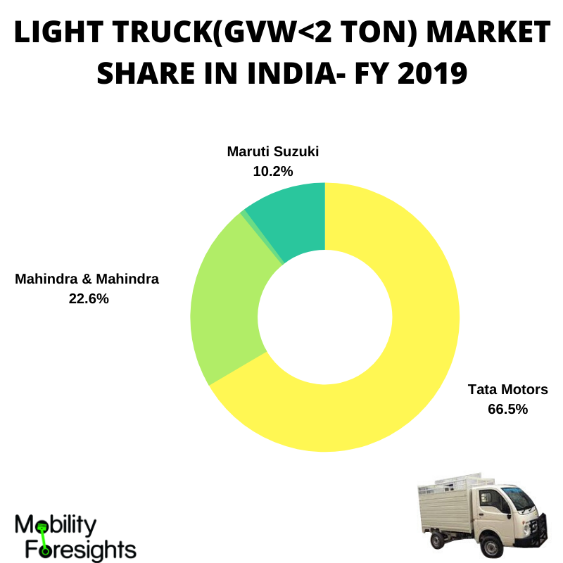 This info-graphic details Light truck market share in India- Tata is the market leader with 66% share, followed by Mahindra at 22% share. Maruti Suzuki has surprisingly got 10% market share - infographic