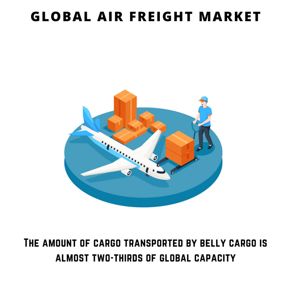 infographic: Air Freight Market, Air Freight Market size, Air Freight Market trends and forecast, Air Freight Market risks, Air Freight Market report